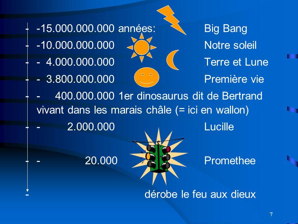7 --15.000.000.000 années: Big Bang --10.000.000.000 Notre soleil -- 4.000.000.000Terre et Lune -- 3.800.000.000Première vie --400.000.000 1er dinosaurus dit de Bertrand vivant dans les marais châle (= ici en wallon) -- 2.000.000 Lucille --20.000Promethee -dérobe le feu aux dieux