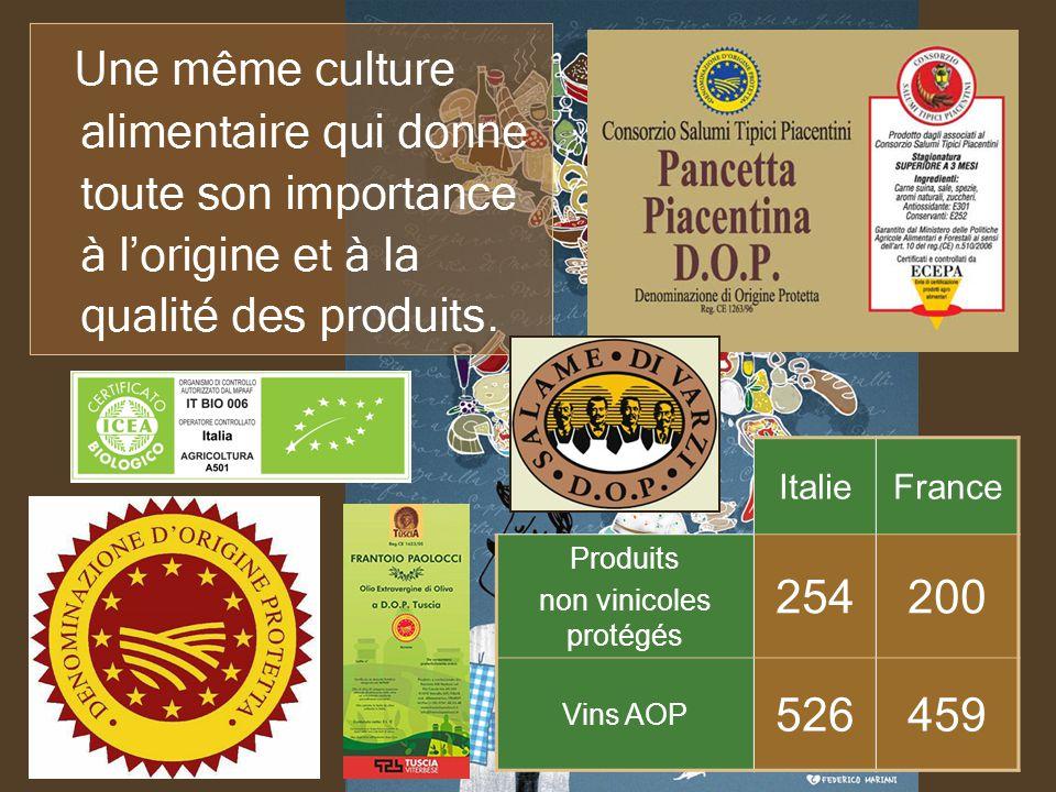 ItalieFrance Produits non vinicoles protégés 254200 Vins AOP 526459