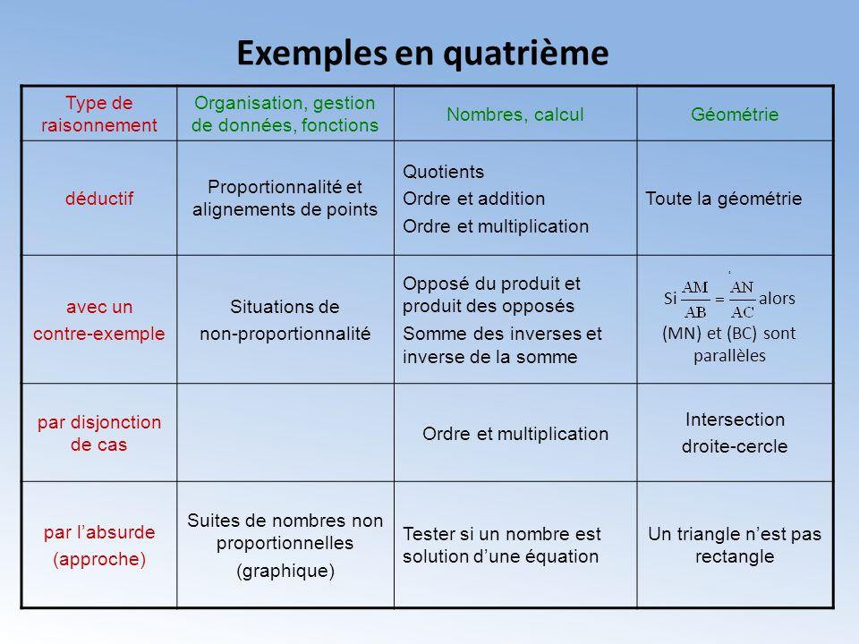 Exemples en quatrième 4 Si alors (MN) et (BC) sont parallèles Type de raisonnement Organisation, gestion de données, fonctions Nombres, calculGéométri