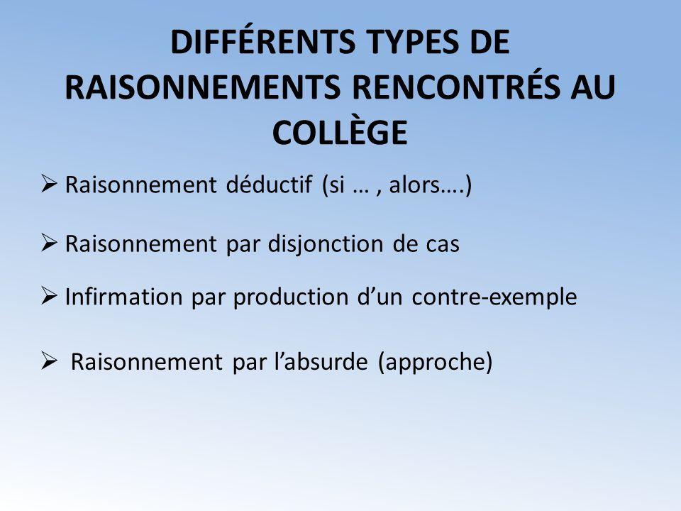DIFFÉRENTS TYPES DE RAISONNEMENTS RENCONTRÉS AU COLLÈGE Raisonnement par labsurde (approche) Infirmation par production dun contre-exemple Raisonnemen