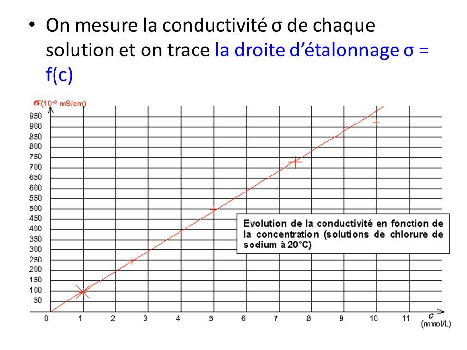 On mesure la conductivité σ de chaque solution et on trace la droite détalonnage σ = f(c)