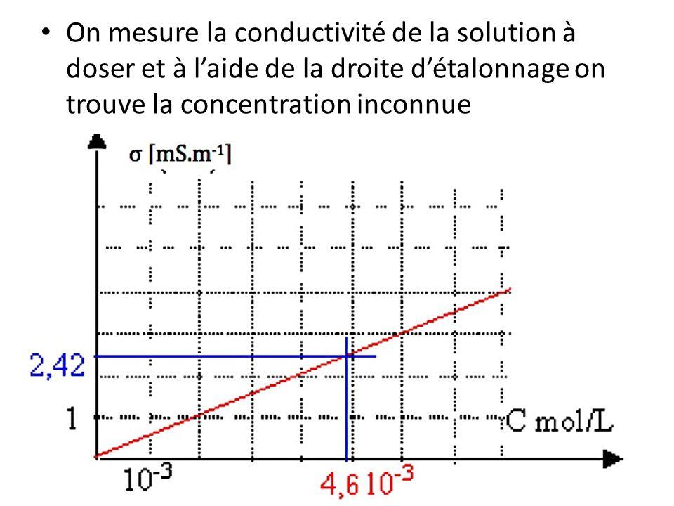 On mesure la conductivité de la solution à doser et à laide de la droite détalonnage on trouve la concentration inconnue