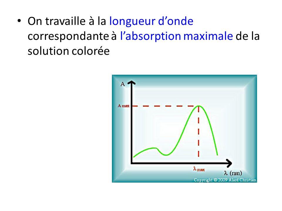 b) Dosage spectrophotométrique par étalonnage On prépare une gamme de solutions étalon de concentration connue