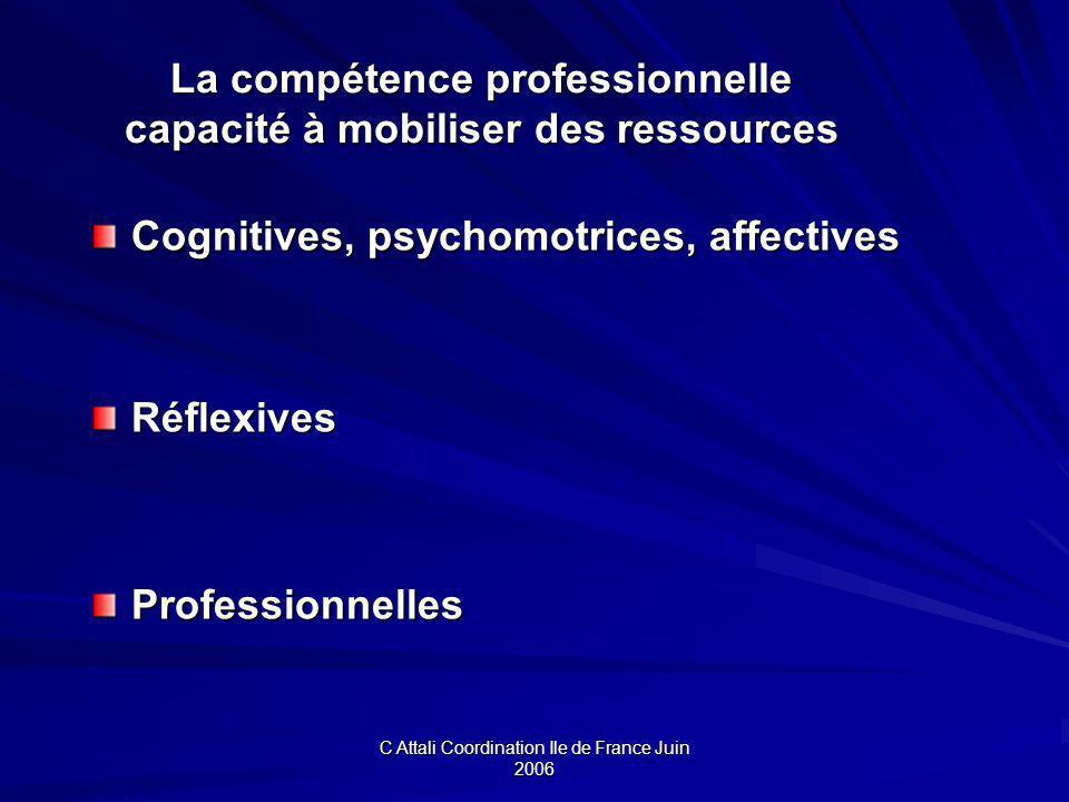 C Attali Coordination Ile de France Juin 2006 La compétence professionnelle capacité à mobiliser des ressources Cognitives, psychomotrices, affectives Cognitives, psychomotrices, affectives RéflexivesProfessionnelles