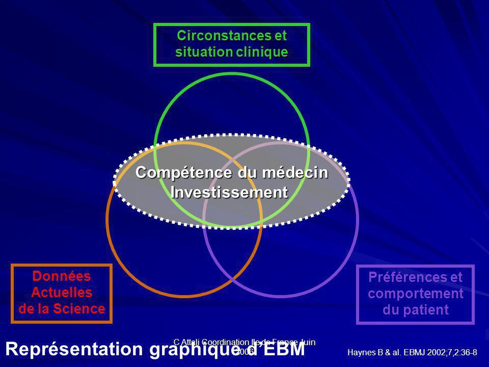 C Attali Coordination Ile de France Juin 2006 Données Actuelles de la Science Préférences et comportement du patient Représentation graphique dEBM Haynes B & al.