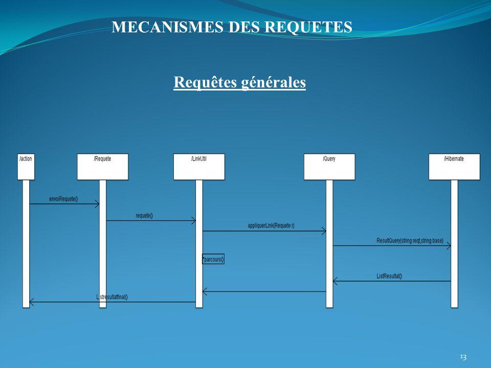 Requêtes générales 13 MECANISMES DES REQUETES