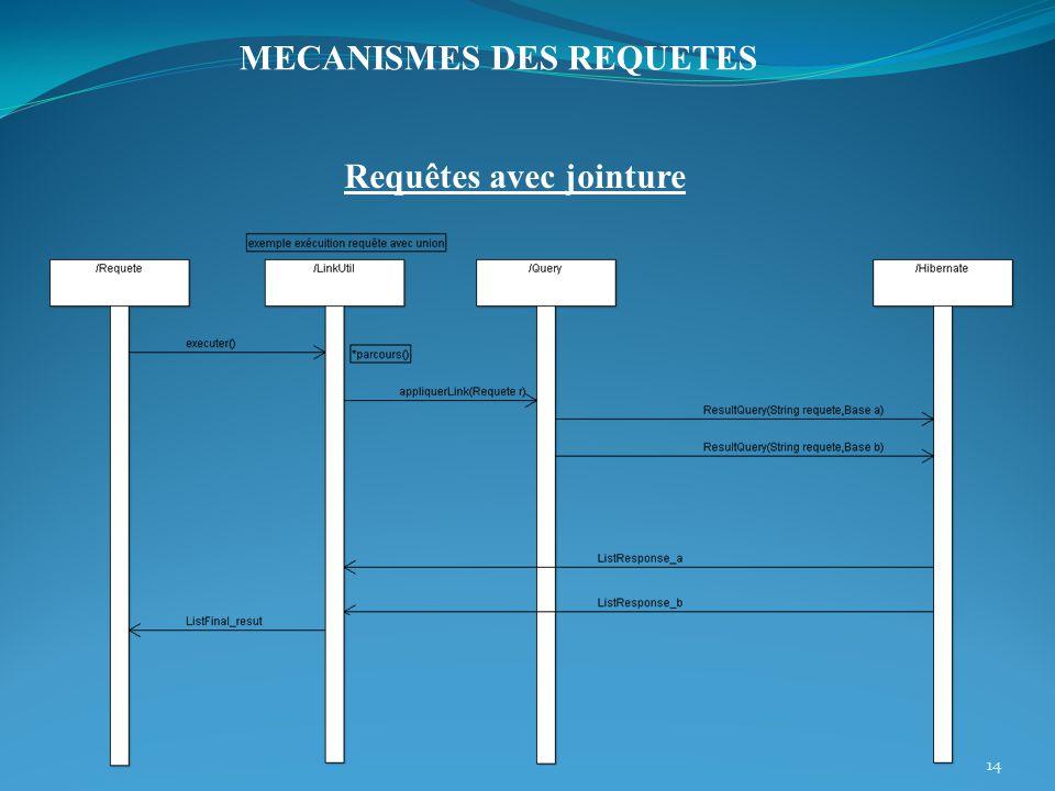 Requêtes avec jointure 14 MECANISMES DES REQUETES