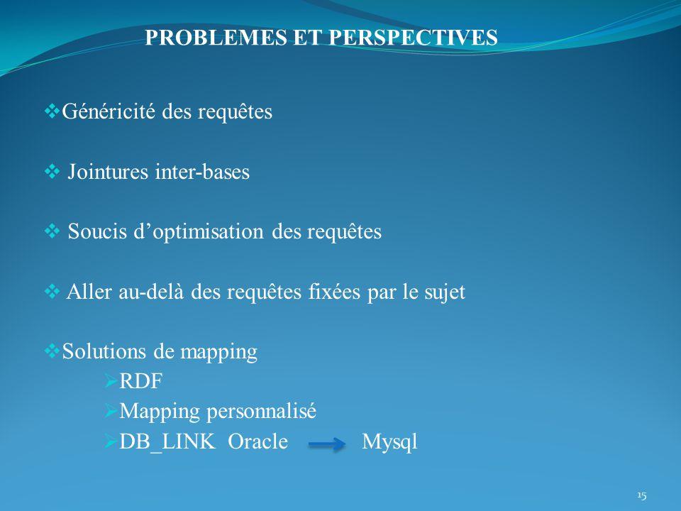 Généricité des requêtes Jointures inter-bases Soucis doptimisation des requêtes Aller au-delà des requêtes fixées par le sujet Solutions de mapping RDF Mapping personnalisé DB_LINK Oracle Mysql 15 PROBLEMES ET PERSPECTIVES