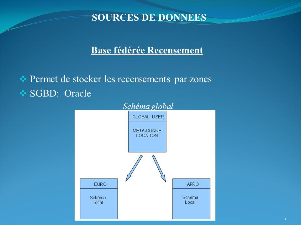 Base fédérée Recensement Permet de stocker les recensements par zones SGBD: Oracle Schéma global 5 SOURCES DE DONNEES