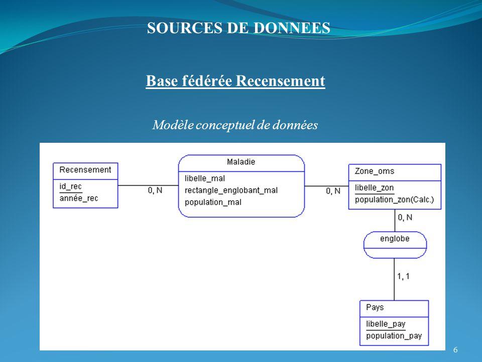 Base fédérée Recensement Modèle conceptuel de données 6 SOURCES DE DONNEES