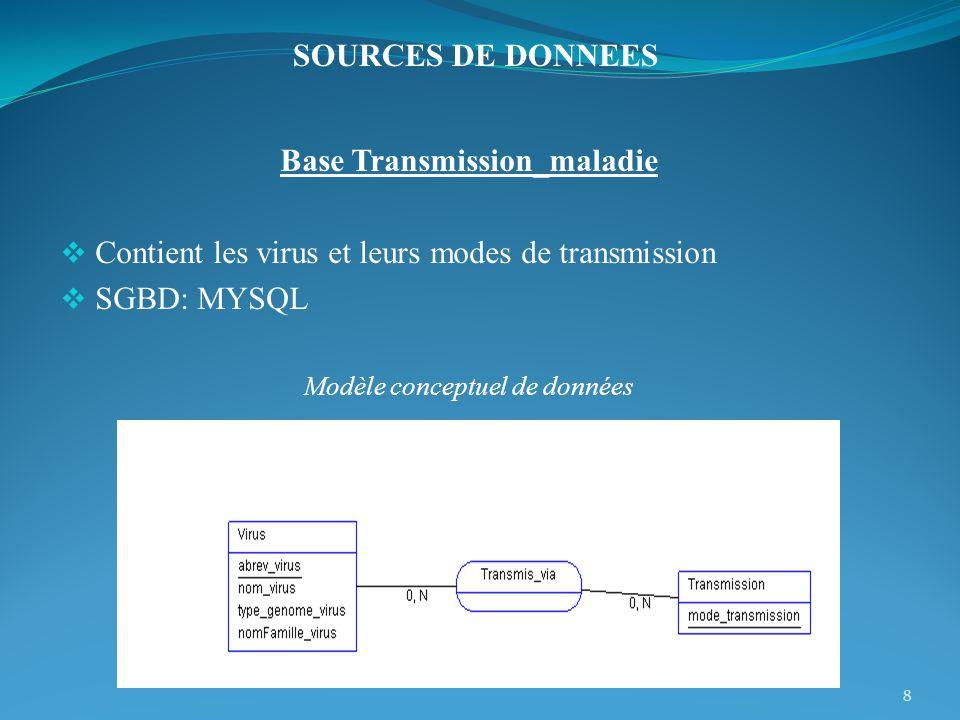 Base Transmission_maladie Contient les virus et leurs modes de transmission SGBD: MYSQL Modèle conceptuel de données 8 SOURCES DE DONNEES