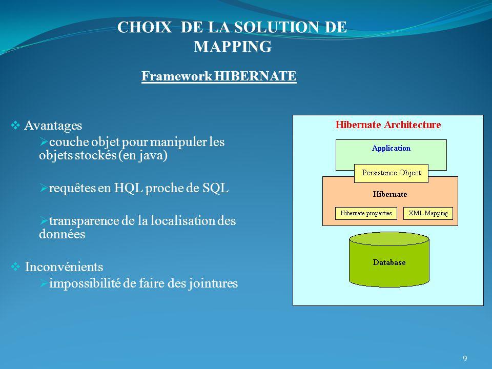 Framework HIBERNATE Avantages couche objet pour manipuler les objets stockés (en java) requêtes en HQL proche de SQL transparence de la localisation d