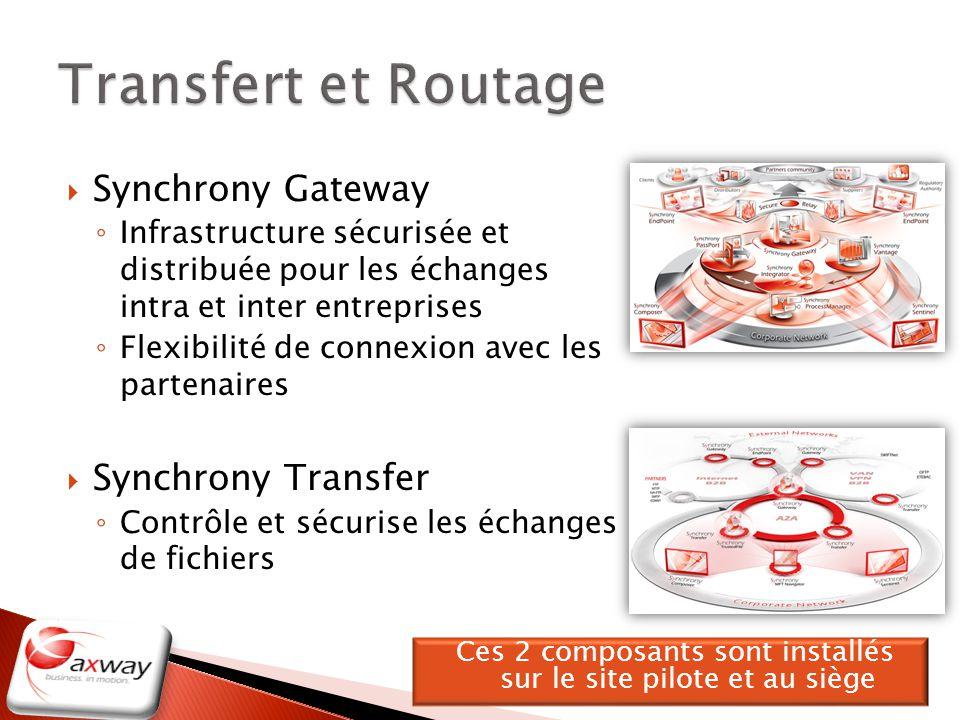 Synchrony Gateway Infrastructure sécurisée et distribuée pour les échanges intra et inter entreprises Flexibilité de connexion avec les partenaires Sy