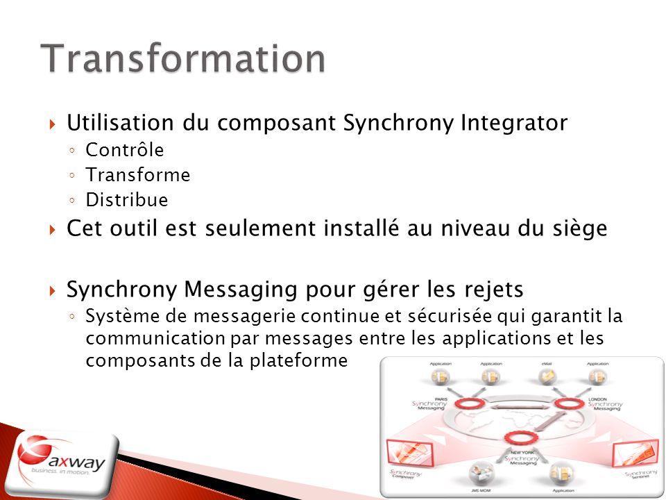 Utilisation du composant Synchrony Integrator Contrôle Transforme Distribue Cet outil est seulement installé au niveau du siège Synchrony Messaging po