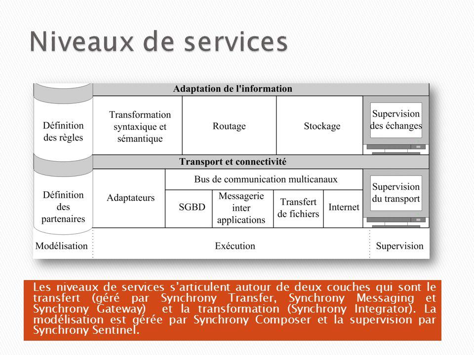 Les niveaux de services sarticulent autour de deux couches qui sont le transfert (géré par Synchrony Transfer, Synchrony Messaging et Synchrony Gatewa