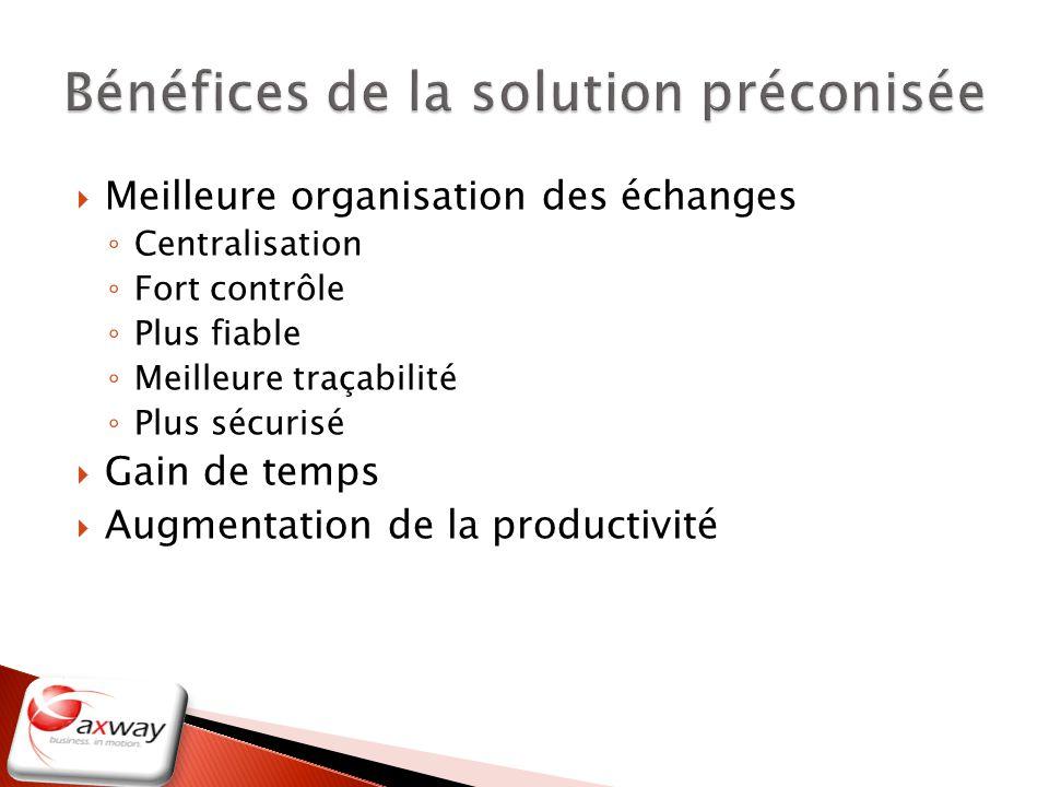 Meilleure organisation des échanges Centralisation Fort contrôle Plus fiable Meilleure traçabilité Plus sécurisé Gain de temps Augmentation de la prod