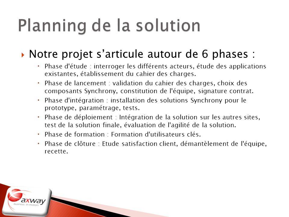 Notre projet sarticule autour de 6 phases : Phase d'étude : interroger les différents acteurs, étude des applications existantes, établissement du cah