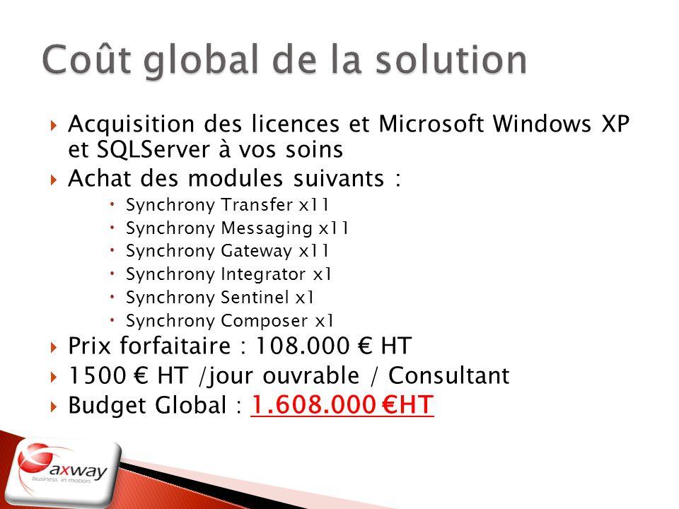 Acquisition des licences et Microsoft Windows XP et SQLServer à vos soins Achat des modules suivants : Synchrony Transfer x11 Synchrony Messaging x11