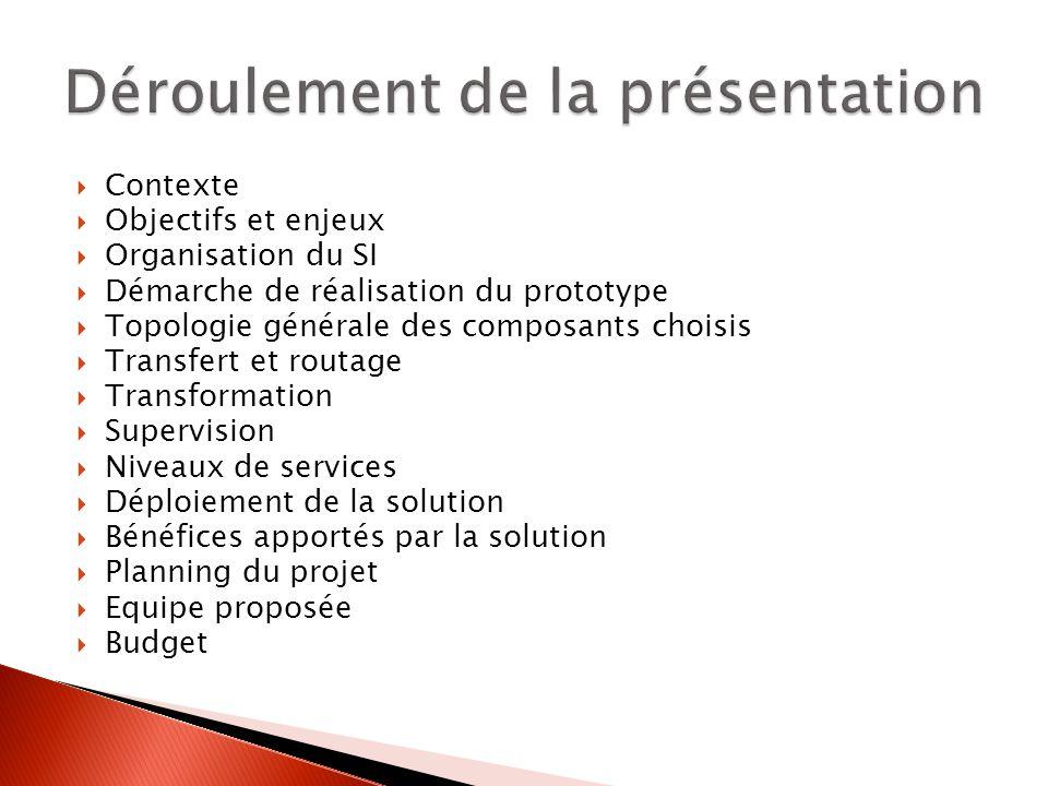 Contexte Objectifs et enjeux Organisation du SI Démarche de réalisation du prototype Topologie générale des composants choisis Transfert et routage Tr