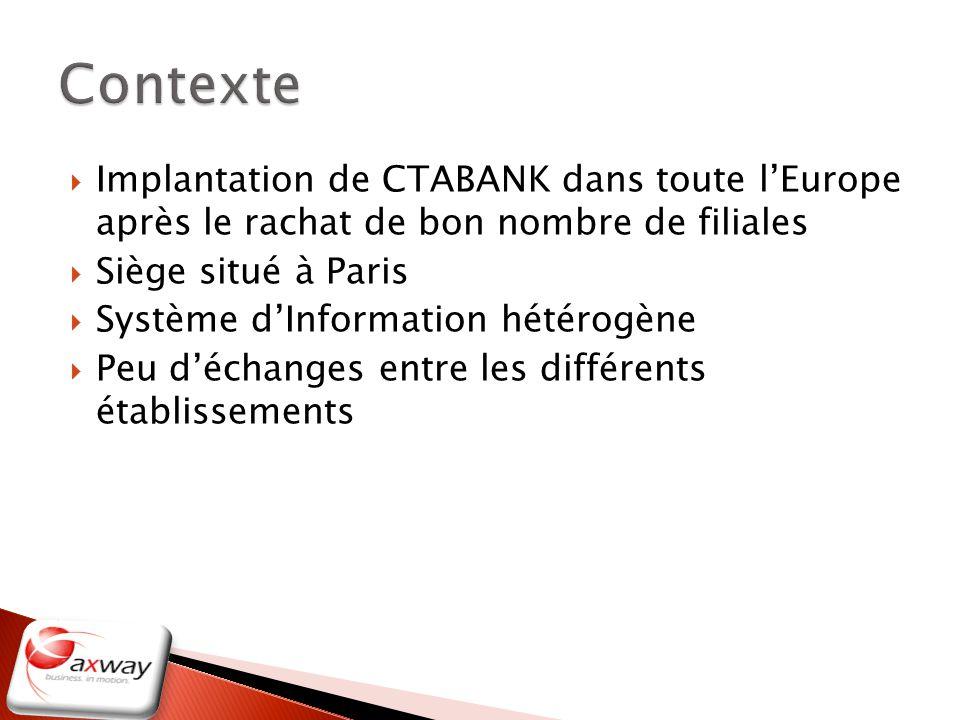 Implantation de CTABANK dans toute lEurope après le rachat de bon nombre de filiales Siège situé à Paris Système dInformation hétérogène Peu déchanges