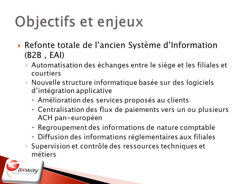 Refonte totale de lancien Système dInformation (B2B, EAI) Automatisation des échanges entre le siège et les filiales et courtiers Nouvelle structure i