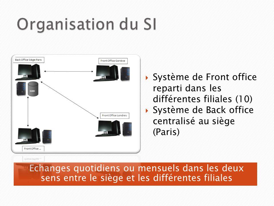 Echanges quotidiens ou mensuels dans les deux sens entre le siège et les différentes filiales Système de Front office reparti dans les différentes fil