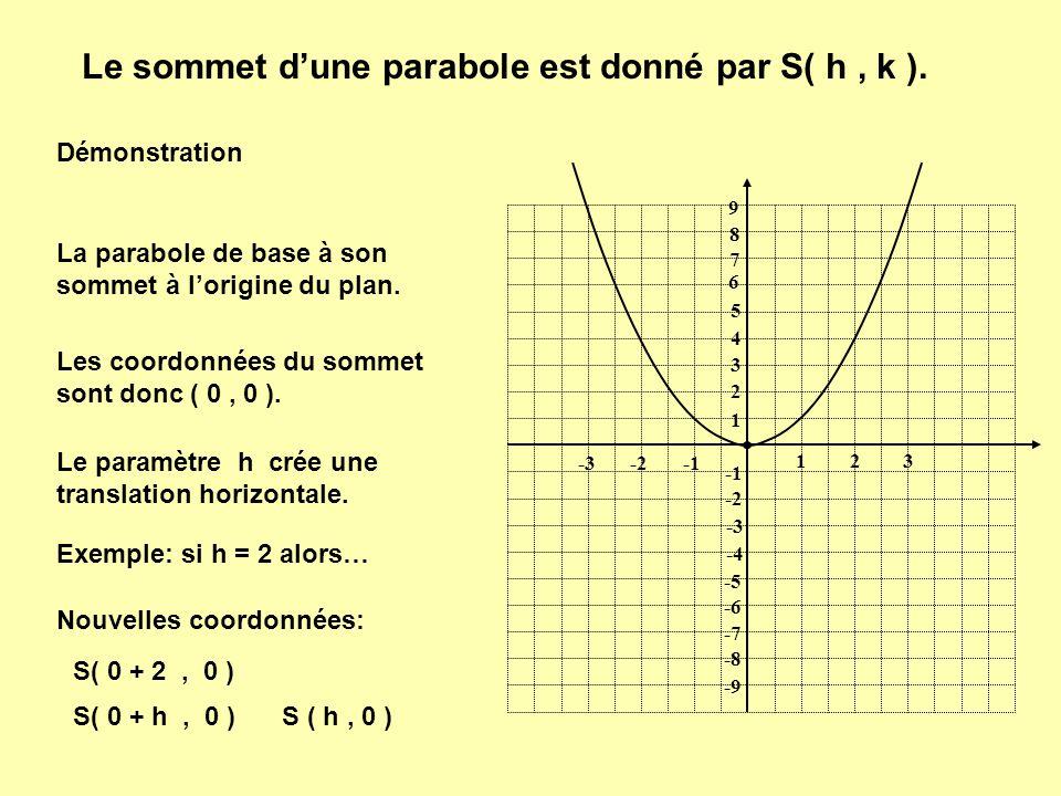 Le sommet dune parabole est donné par S( h, k ). 1 1 23 -2-3 9 8 7 6 5 4 3 2 -2 -3 -4 -5 -6 -7 -8 -9 Démonstration La parabole de base à son sommet à