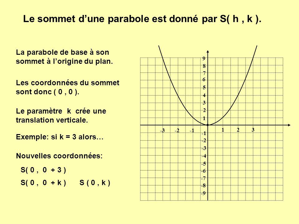 1 1 23 -2-3 9 8 7 6 5 4 3 2 -2 -3 -4 -5 -6 -7 -8 -9 Ainsi, dans la fonction f(x) = ( x – 2 ) 2 + 3 Le sommet de la parabole: S ( 0 + 2, 0 + 3 ) S ( 0 + h, 0 + k ) S ( h, k )