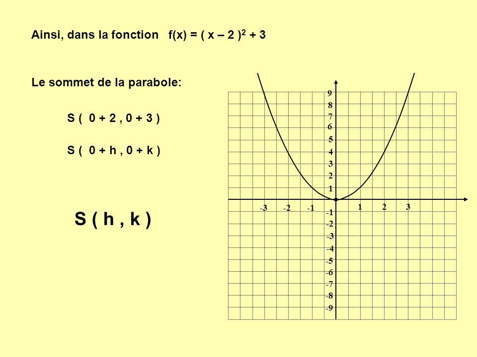 1 1 23 -2-3 9 8 7 6 5 4 3 2 -2 -3 -4 -5 -6 -7 -8 -9 Ainsi, dans la fonction f(x) = ( x – 2 ) 2 + 3 Le sommet de la parabole: S ( 0 + 2, 0 + 3 ) S ( 0