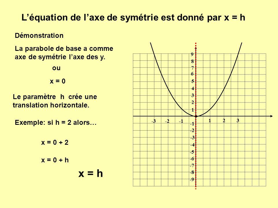 Léquation de laxe de symétrie est donné par x = h Démonstration 1 1 23 -2-3 9 8 7 6 5 4 3 2 -2 -3 -4 -5 -6 -7 -8 -9 La parabole de base a comme axe de