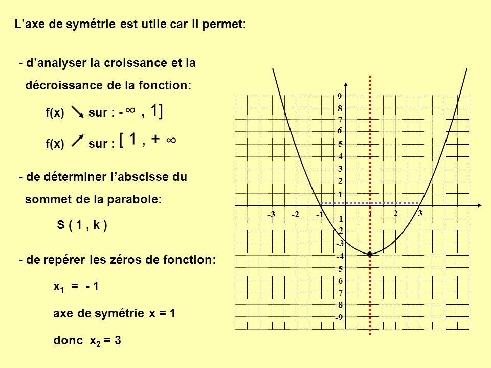 Laxe de symétrie est utile car il permet: 1 1 23 -2-3 9 8 7 6 5 4 3 2 -2 -3 -4 -5 -6 -7 -8 -9 - danalyser la croissance et la décroissance de la fonct
