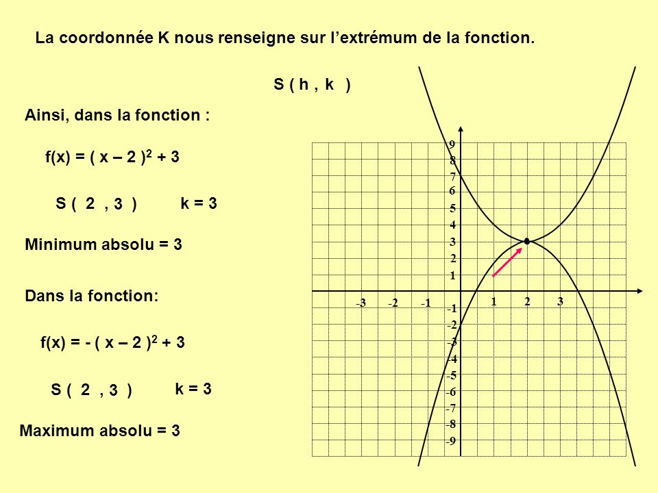 La coordonnée K nous renseigne sur lextrémum de la fonction. S ( h, )k 1 1 23 -2-3 9 8 7 6 5 4 3 2 -2 -3 -4 -5 -6 -7 -8 -9 Ainsi, dans la fonction : f