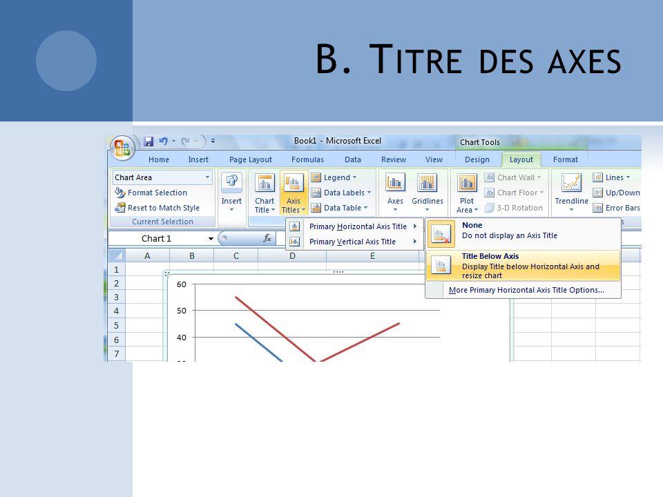 B. T ITRE DES AXES