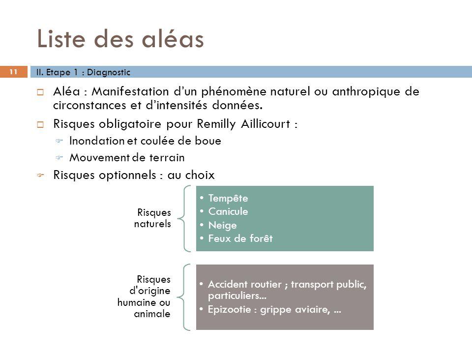 Liste des aléas 11 II. Etape 1 : Diagnostic Aléa : Manifestation dun phénomène naturel ou anthropique de circonstances et dintensités données. Risques