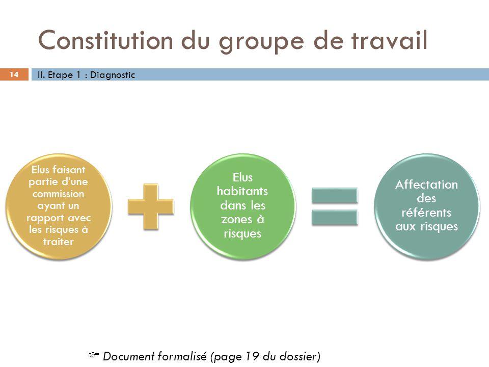 Constitution du groupe de travail 14 Elus faisant partie dune commission ayant un rapport avec les risques à traiter Elus habitants dans les zones à r