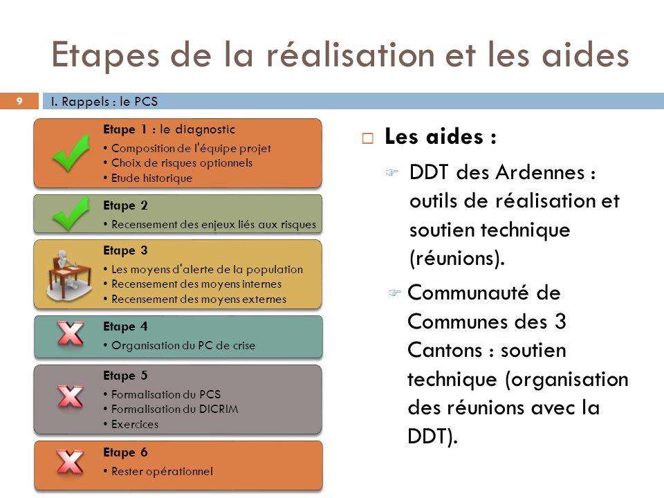 Etapes de la réalisation et les aides 9 I. Rappels : le PCS Etape 1 : le diagnostic Composition de l'équipe projet Choix de risques optionnels Etude h