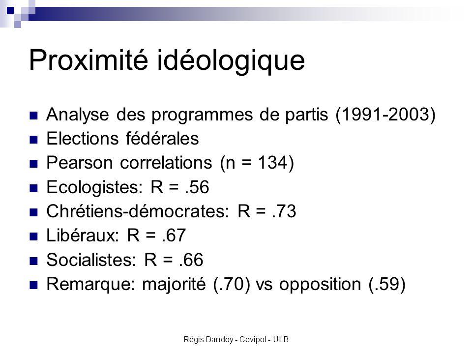 Régis Dandoy - Cevipol - ULB Proximité idéologique Analyse des programmes de partis (1991-2003) Elections fédérales Pearson correlations (n = 134) Ecologistes: R =.56 Chrétiens-démocrates: R =.73 Libéraux: R =.67 Socialistes: R =.66 Remarque: majorité (.70) vs opposition (.59)