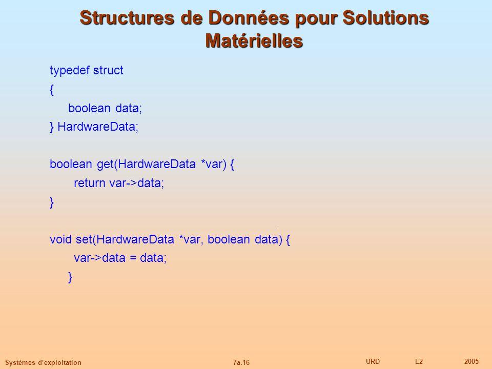 7a.16 URDL22005 Systèmes dexploitation Structures de Données pour Solutions Matérielles typedef struct { boolean data; } HardwareData; boolean get(Har
