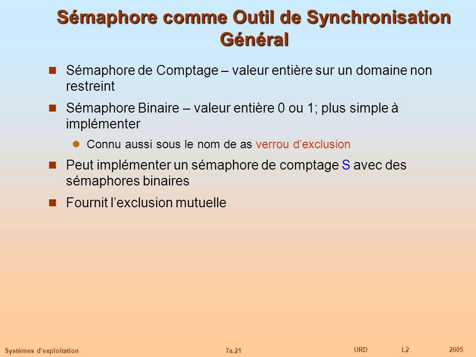 7a.21 URDL22005 Systèmes dexploitation Sémaphore comme Outil de Synchronisation Général Sémaphore de Comptage – valeur entière sur un domaine non rest