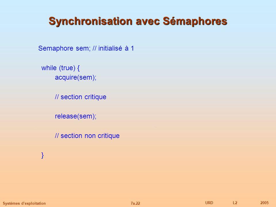 7a.22 URDL22005 Systèmes dexploitation Synchronisation avec Sémaphores Semaphore sem; // initialisé à 1 while (true) { acquire(sem); // section critiq