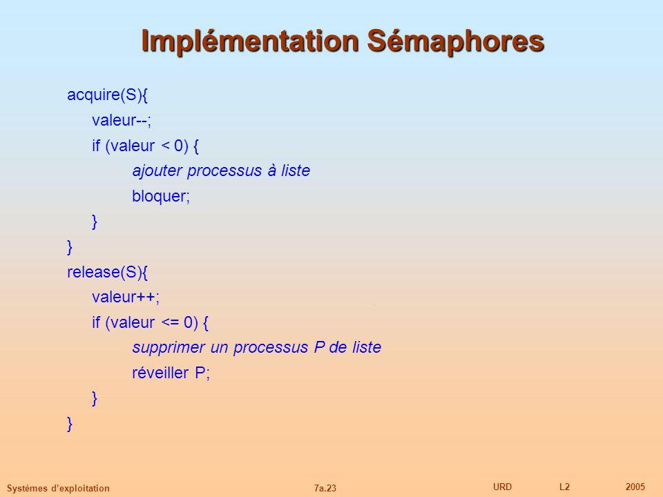 7a.23 URDL22005 Systèmes dexploitation Implémentation Sémaphores acquire(S){ valeur--; if (valeur < 0) { ajouter processus à liste bloquer; } release(