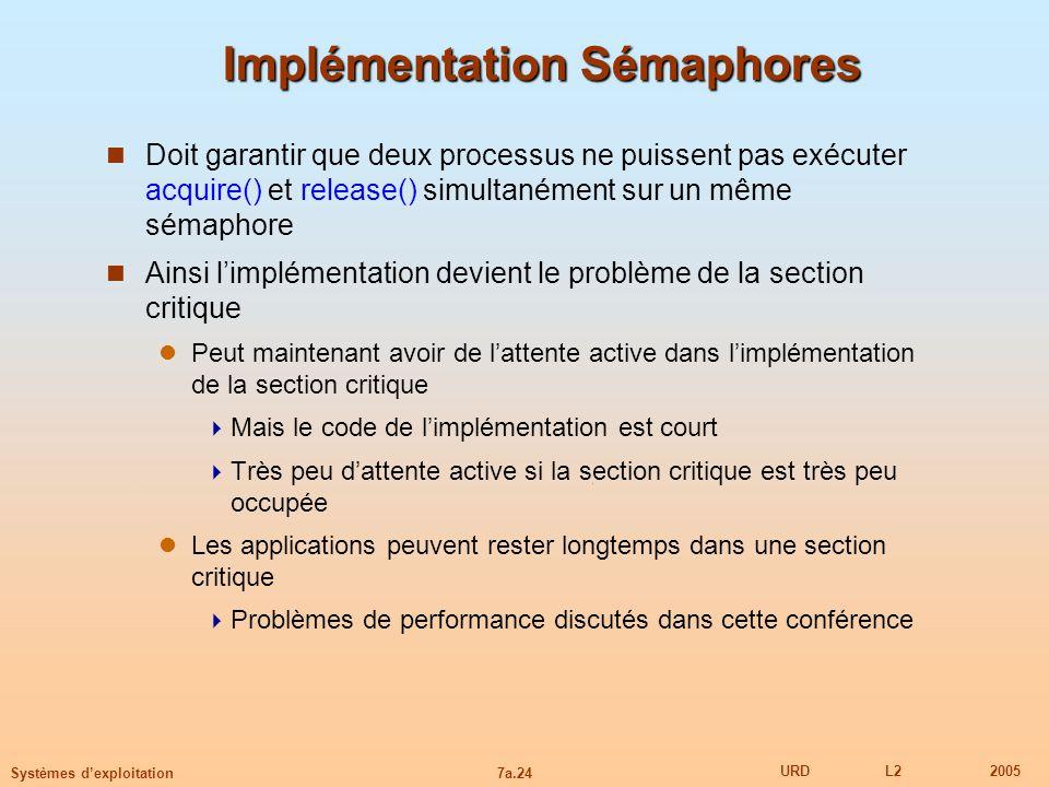7a.24 URDL22005 Systèmes dexploitation Implémentation Sémaphores Doit garantir que deux processus ne puissent pas exécuter acquire() et release() simu