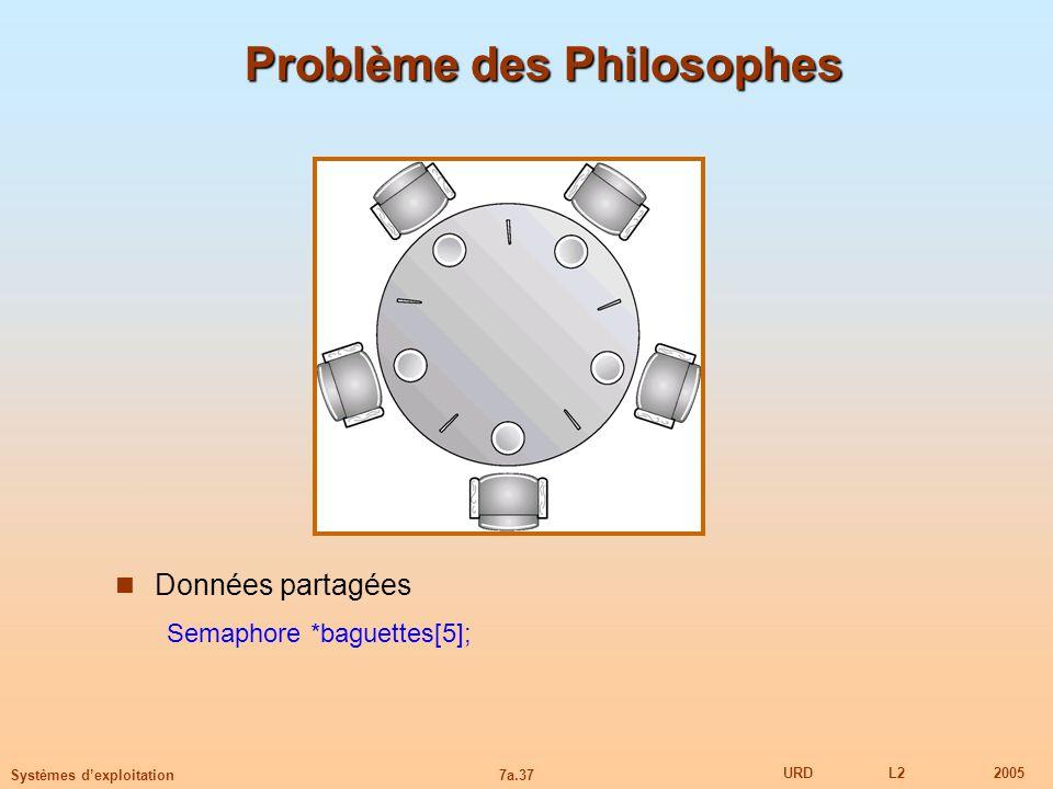 7a.37 URDL22005 Systèmes dexploitation Problème des Philosophes Données partagées Semaphore *baguettes[5];