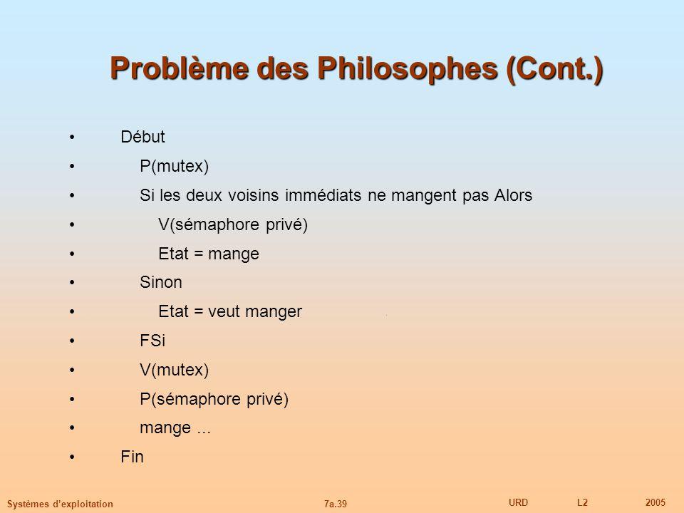 7a.39 URDL22005 Systèmes dexploitation Problème des Philosophes (Cont.) Début P(mutex) Si les deux voisins immédiats ne mangent pas Alors V(sémaphore