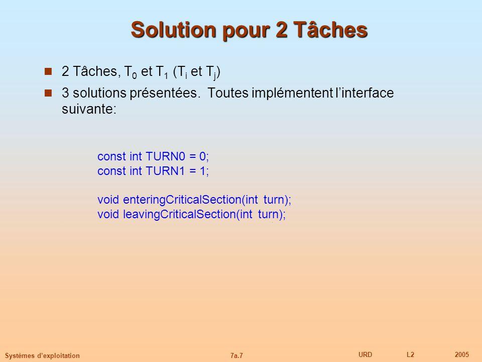 7a.7 URDL22005 Systèmes dexploitation Solution pour 2 Tâches 2 Tâches, T 0 et T 1 (T i et T j ) 3 solutions présentées. Toutes implémentent linterface
