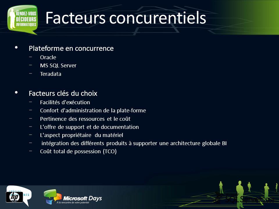 Facteurs concurentiels Plateforme en concurrence Oracle MS SQL Server Teradata Facteurs clés du choix Facilités d'exécution Confort d'administration d