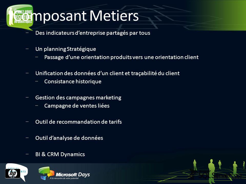 Composant Metiers Des indicateurs dentreprise partagés par tous Un planning Stratégique Passage dune orientation produits vers une orientation client