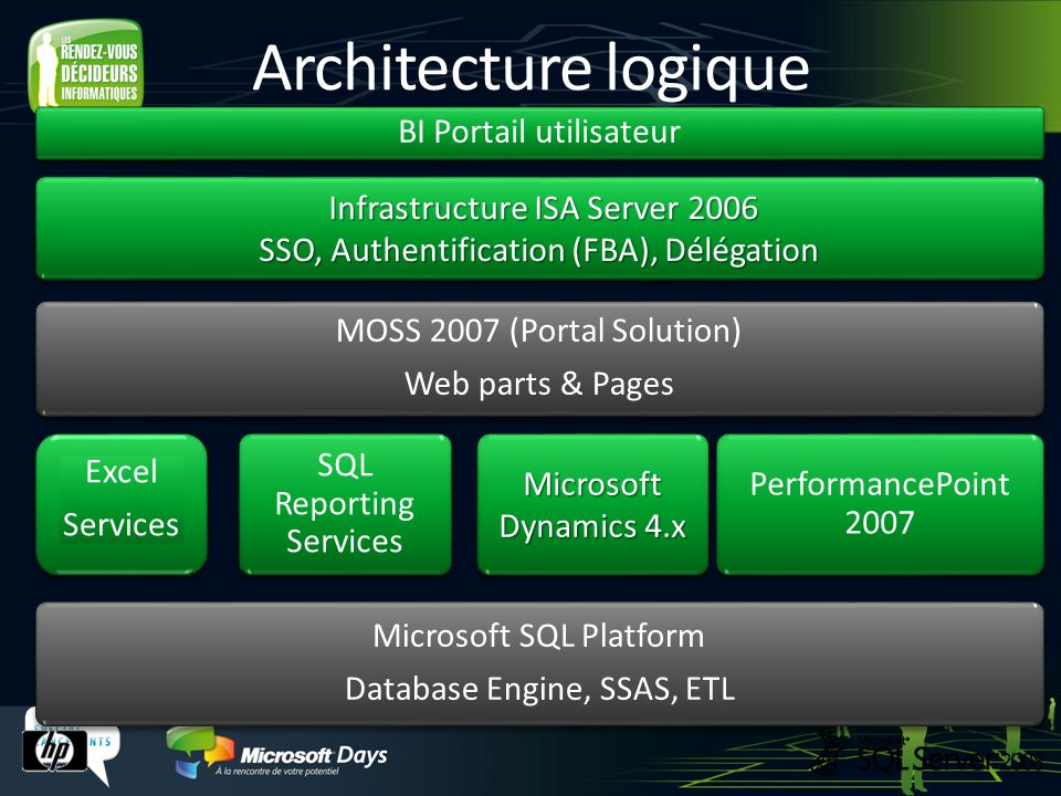 Architecture logique Excel Services Excel Services MOSS 2007 (Portal Solution) Web parts & Pages MOSS 2007 (Portal Solution) Web parts & Pages Perform