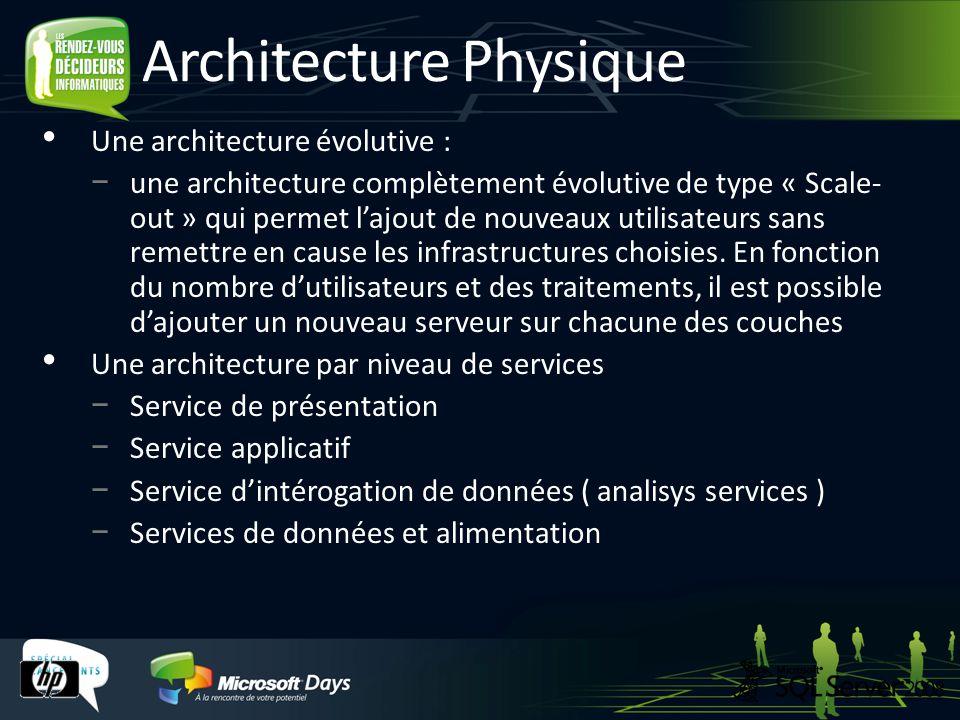 Architecture Physique Une architecture évolutive : une architecture complètement évolutive de type « Scale- out » qui permet lajout de nouveaux utilisateurs sans remettre en cause les infrastructures choisies.