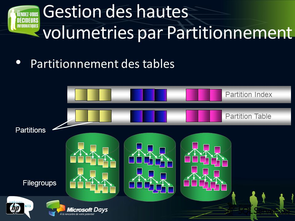 Gestion des hautes volumetries par Partitionnement Filegroups Partition Table Partitions Partition Index Partitionnement des tables